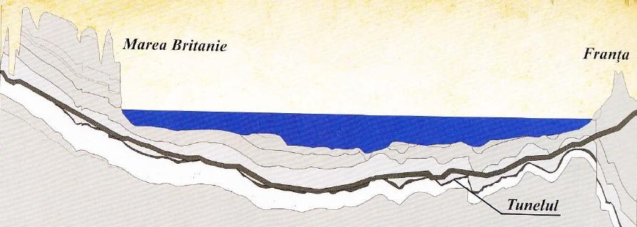 Profil geologic sub tunelul Canalul Manecii