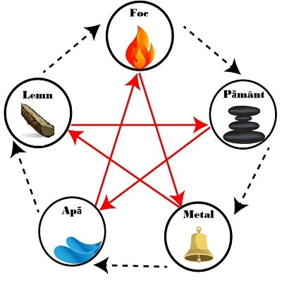 Cele 5 elemente ce definesc personalitatea oamenilor