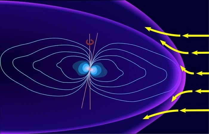 Magnetosfera si vanturile solare