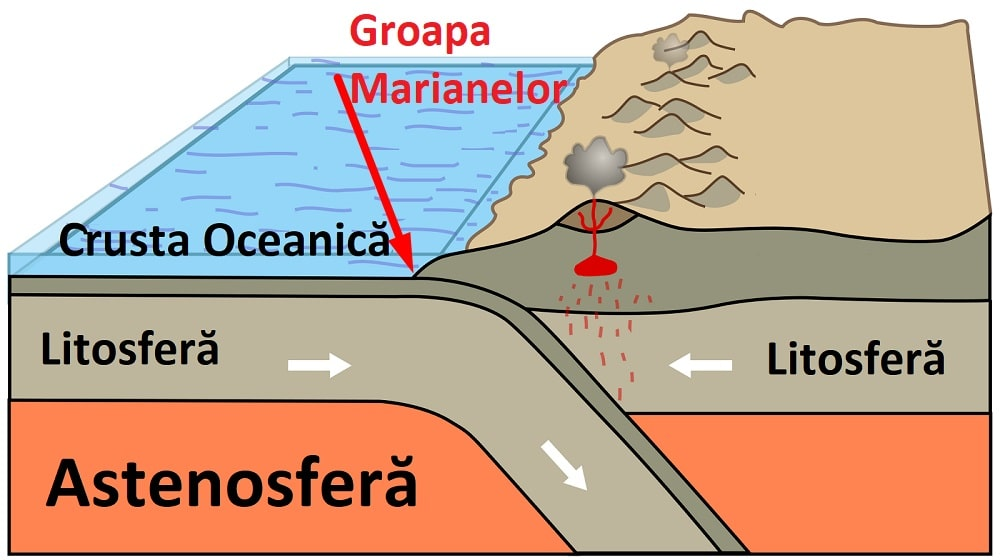 diagrama Groapa Marianelor